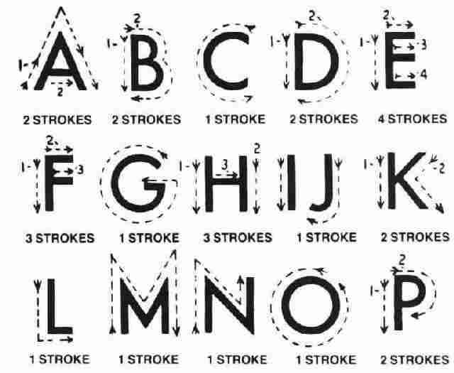 This is an image of the Block alphabet from A to P, It shows the strokes of the fingers on the deafblind  person's palm.